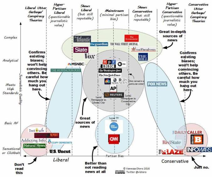 Media slant